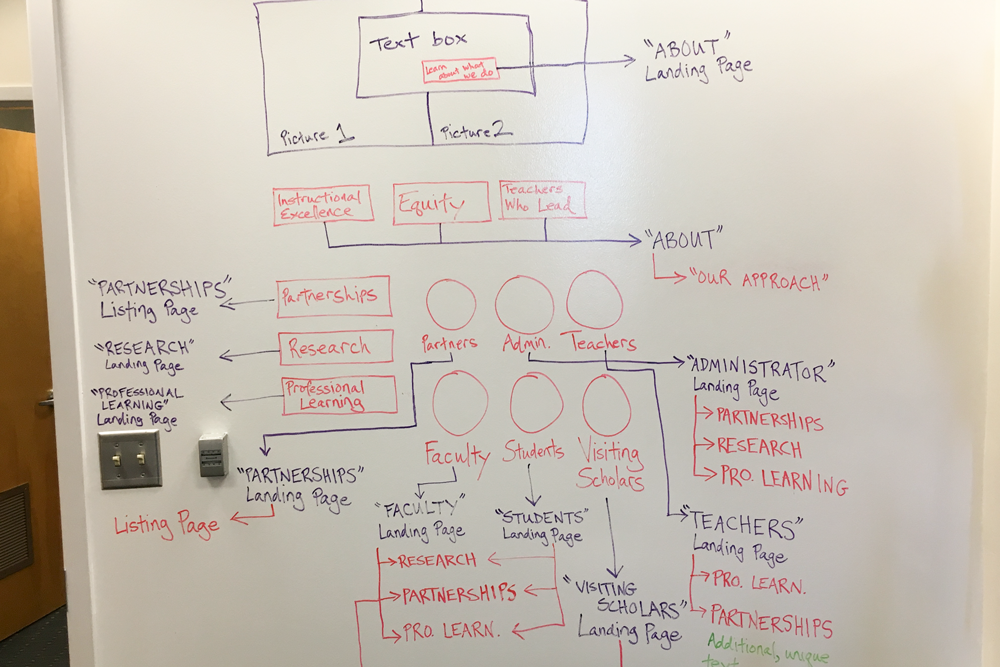 Photo of a whiteboard with a diagram for the content and links on the homepage