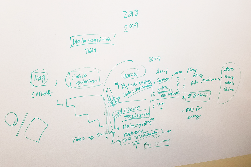 Photo of a white board with an implementation map