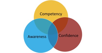 competency, awareness, confidence